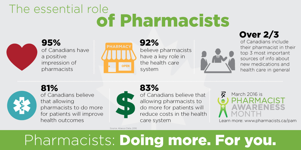 the importance pharmacists in the healing of patients