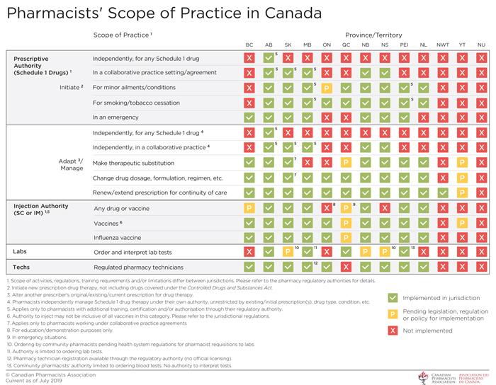 Pharmacists Scope of Practice Canada - English
